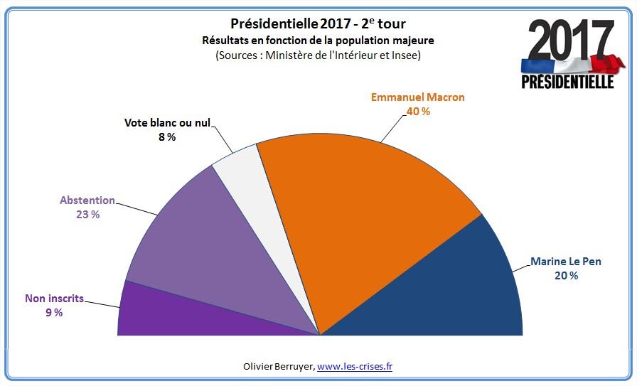 2017.05.08 presidentielle-2017-2e-tour