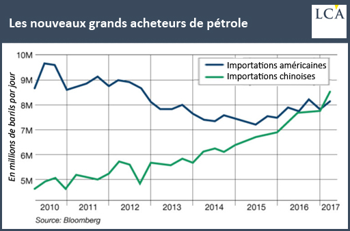 2017.08.05 170607_LCA_petrole