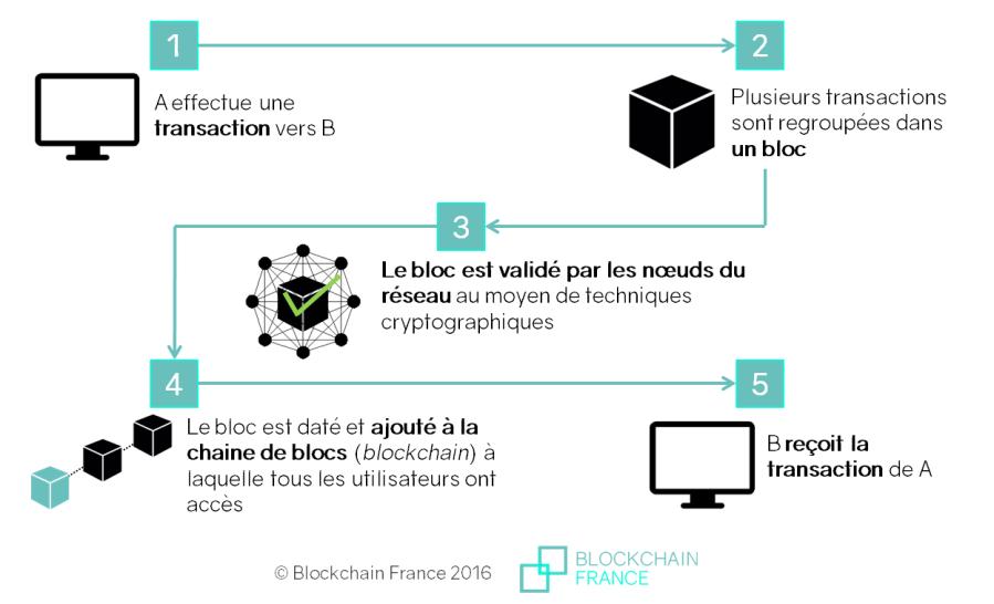 2017.08.17 fonctionnement-blockchain1_cle4ff3c9