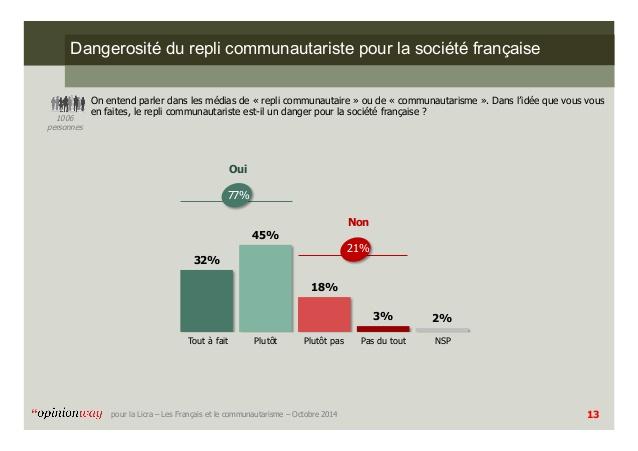 2017.08.30 danger communautarisme sondage-opinionway-pour-la-licra-les-franais-et-le-communautarisme-octobre-2014-13-638