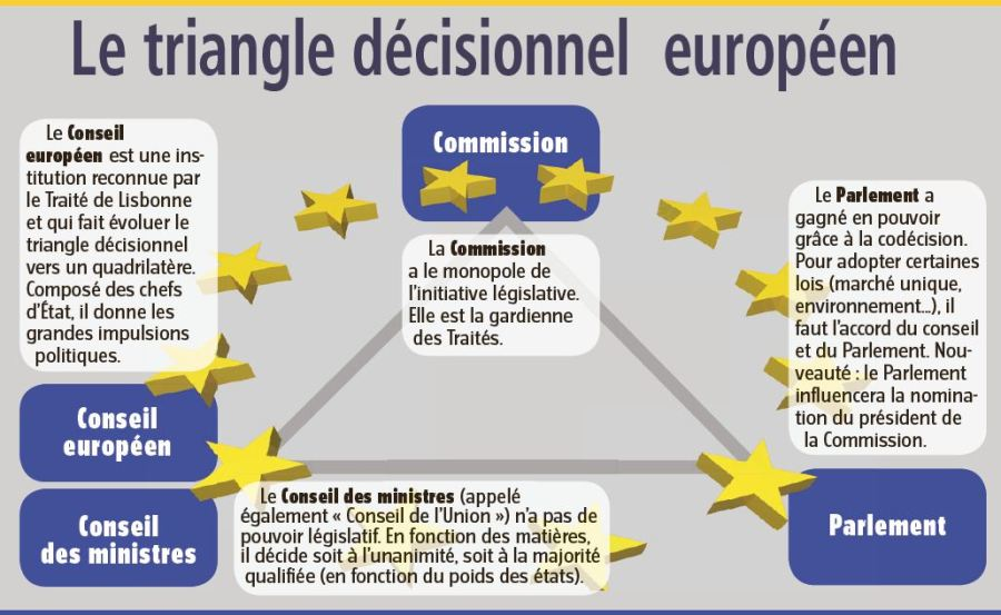EUROPE Triangle_décisionnel