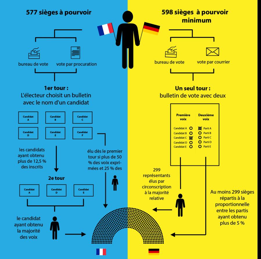 france allemagne infographie_vote