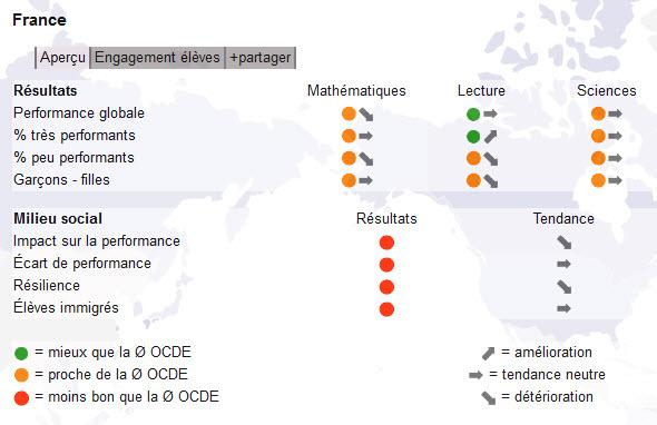 PISA OCDE FRANCE 145895-pisa-ocde-france-590x_