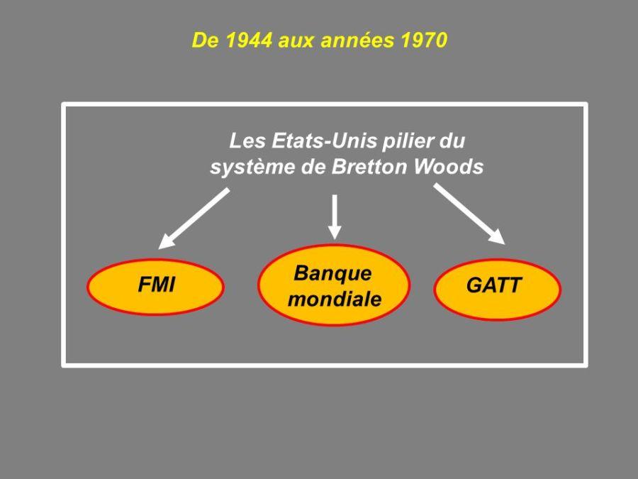 MONNAIE Les+Etats-Unis+pilier+du+système+de+Bretton+Woods