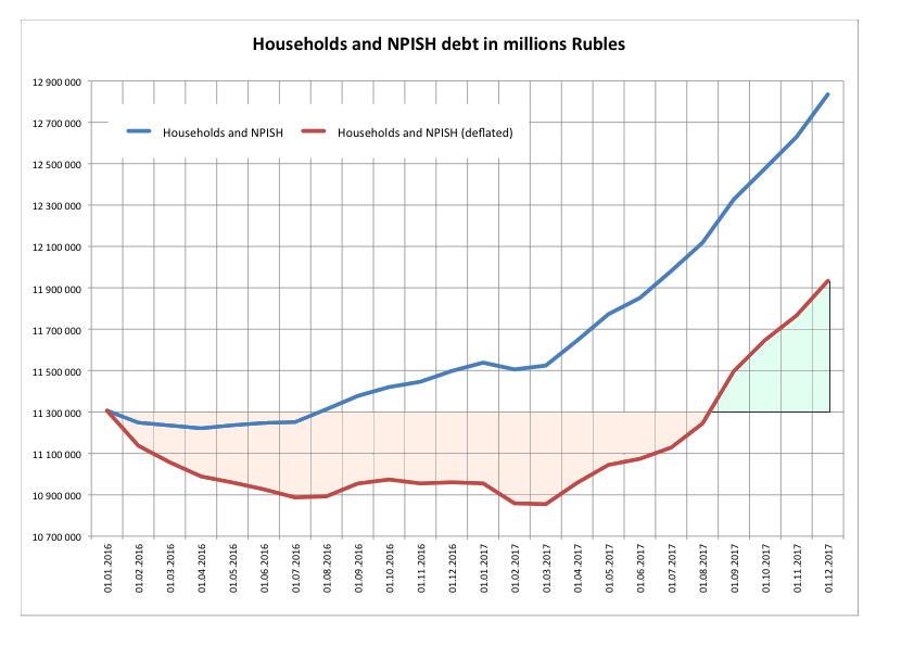 RUSSIE SAPIR 4 -- A-01-dHouseholds-debt