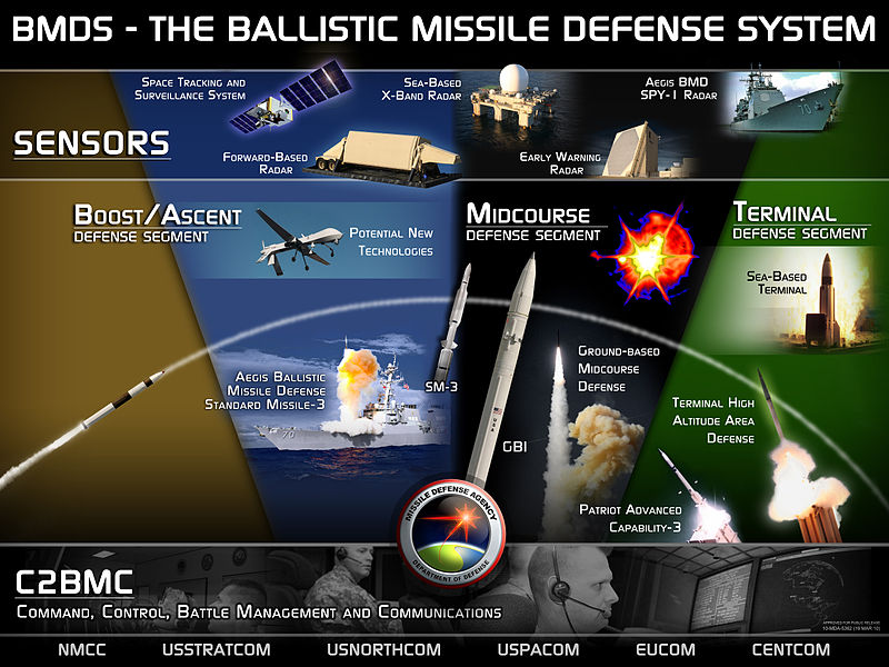 USA MISSILE BALLISTIQUES 800px-Ballistic_Missile_Defense_System_(BMDS)_Overview