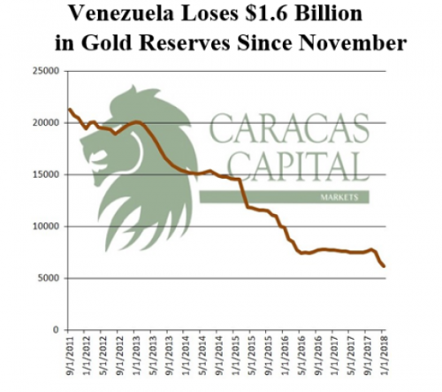 venezuela-gold-reserves-since-november