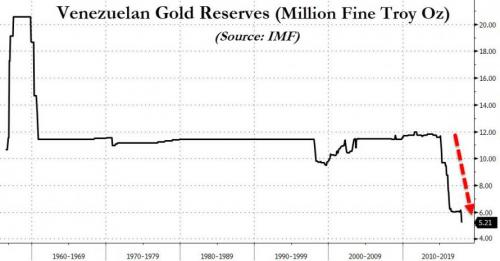 venezuela reserves-or-venezuela-histoire