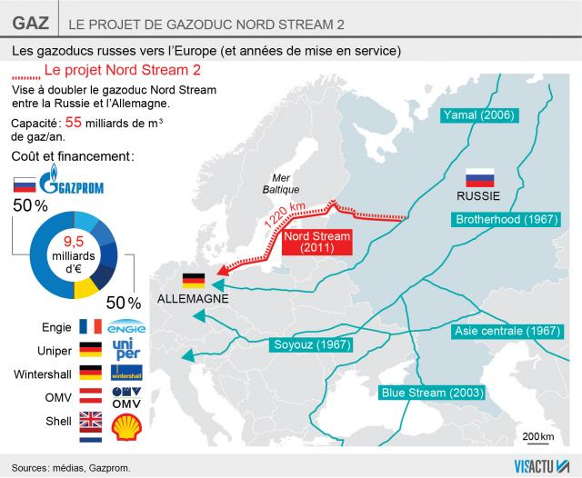 allemagne gazoduc russie-europe-grandes-manoeuvres-gazieres-dans-les-balkans_0