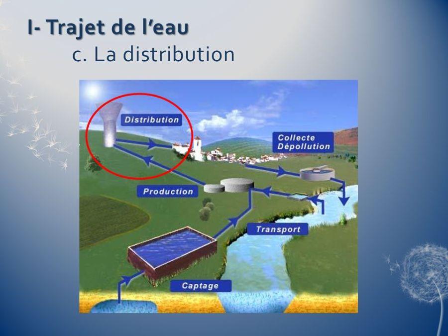 I- Trajet de l'eau c. La distribution