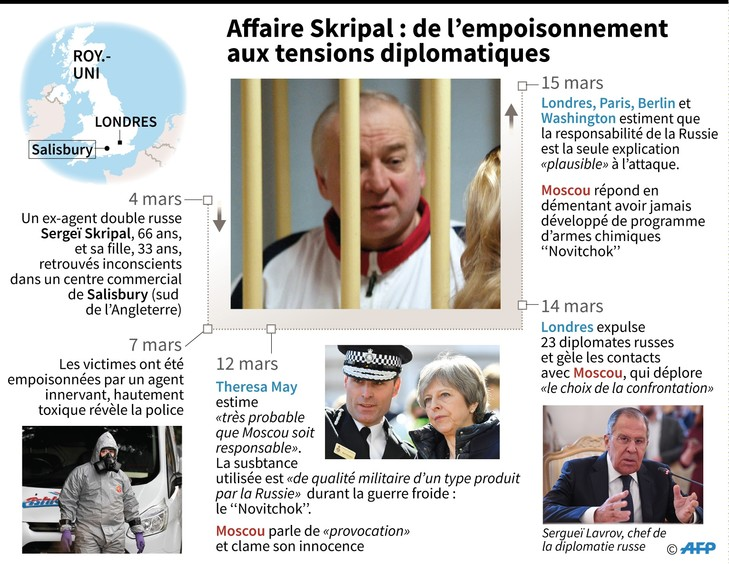 ANGLETERRE Affaire-Skripal-empoisonnement-tensions-diplomatiques_0_729_564