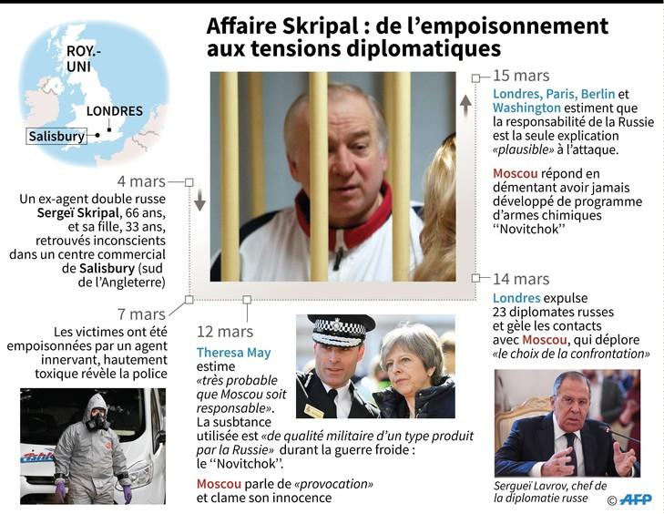ANGLETERRE Affaire-Skripal-empoisonnement-tensions-diplomatiques_0_729_564