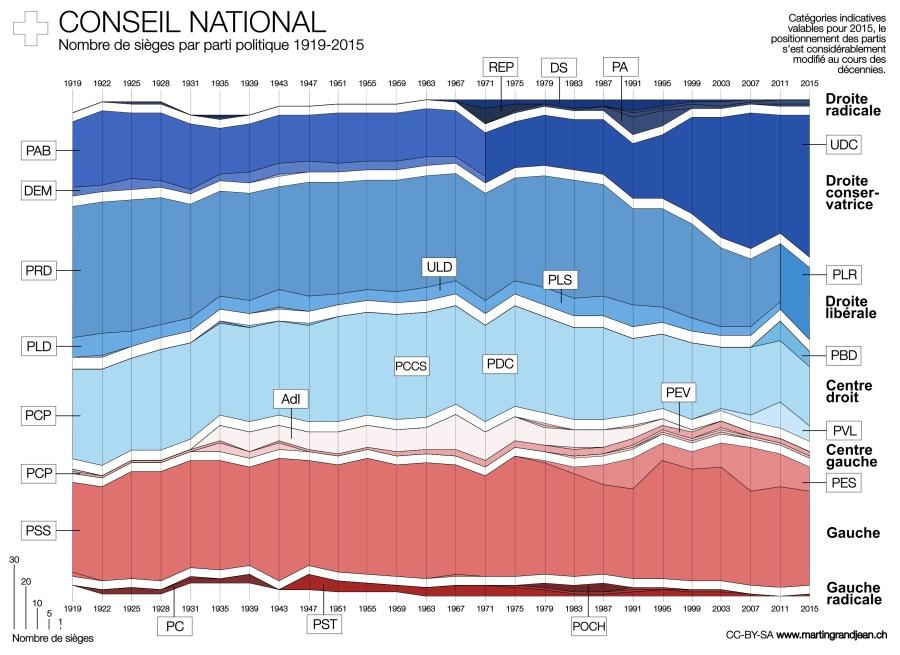SUISSE partis-politiques 1919--2015