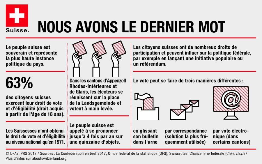 la démocratie signifie la souveraineté de peuple. 3.1.6_fr
