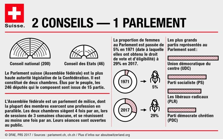 SUISSE CONSEIL 3.1.5_FR