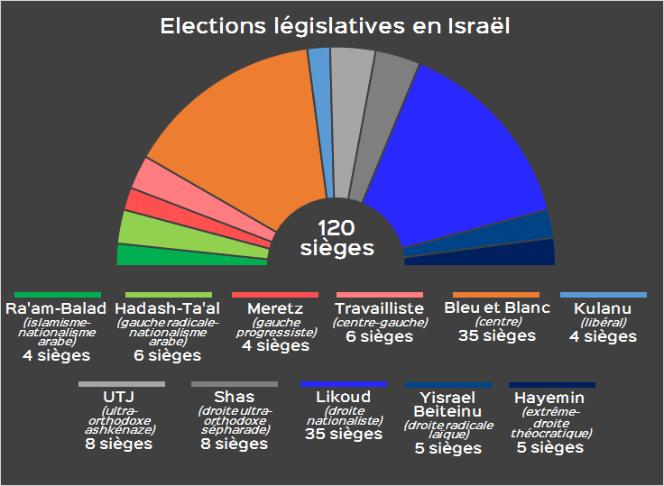 elections-israel