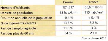 FRANCE POPULATION CREUSE images