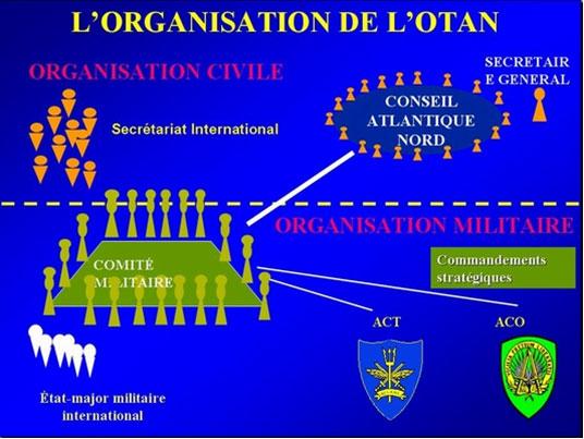 OTAN 2-organisation-maconnique-otan