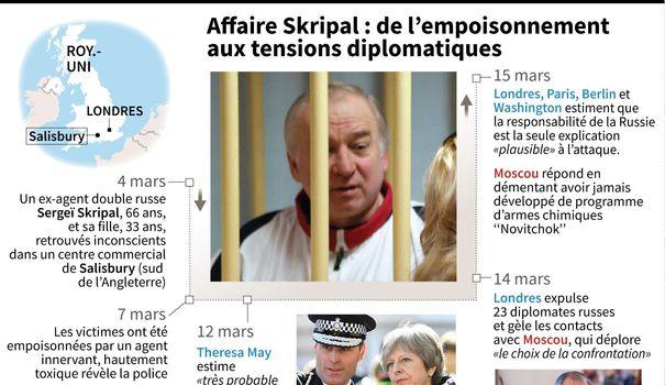 affaire-skripal-de-l-empoisonnement-aux-tensions-diplomatiques_6033660