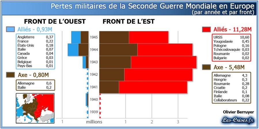 pertes-militaires-ww2-europe