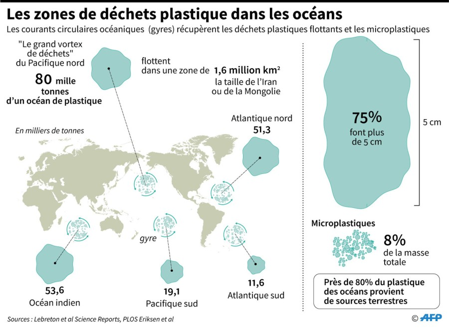 POLLUTION PLASTIQUE 2019 zones-dechets-plastique-oceans_1_1399_1027