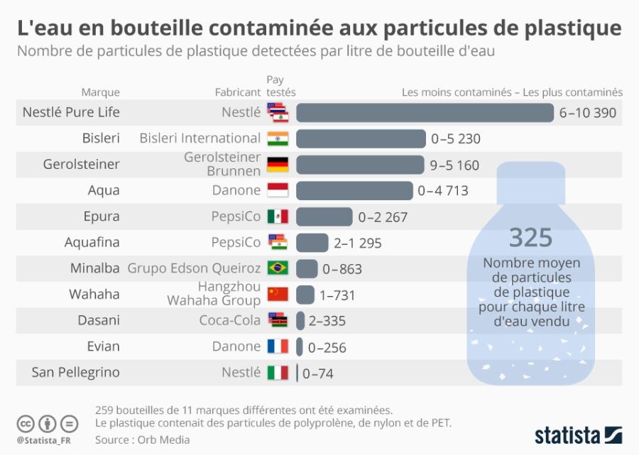POLLUTION PLASTIQUE chartoftheday_13260_l_eau_en_bouteille_contaminee_aux_particules_de_plastique_n