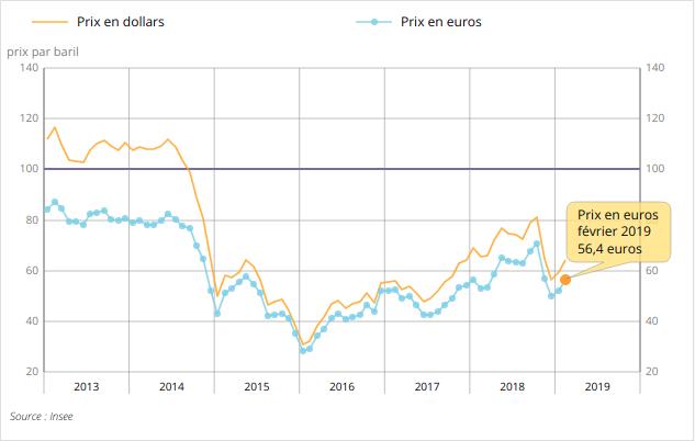 prix-petrole-brent-fevrier-2019