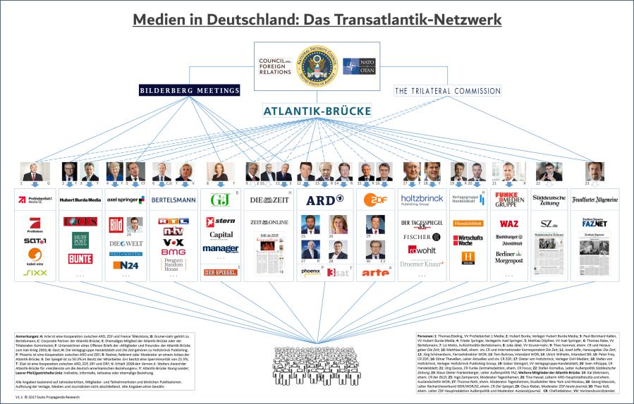 «Atlantik-Brücke»,netzwerk-medien-deutschland-spr-mt