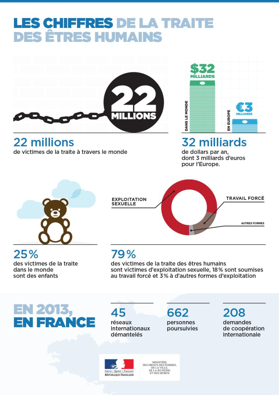 ESCLAVAGE Plan-daction-national-contre-la-traite-des-êtres-humains_Infographie