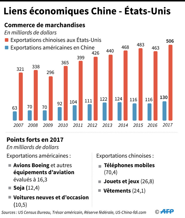 Liens-economiques-Chine-Etats-Unis_1_729_858