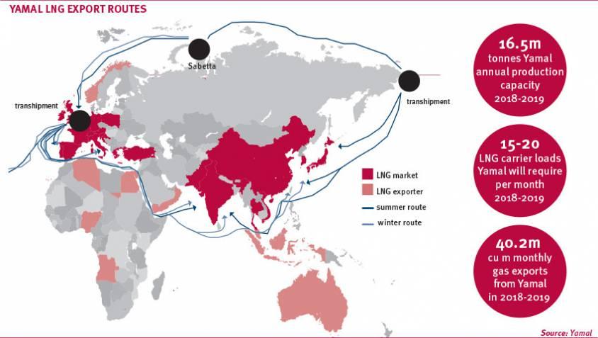 RUSSIE yamal-lng-305f5 Comme le montre cette carte, le projet de Yamal entre la société française Total et la russe Novatek permettra d'approvisionner aussi bien l'UE que l'Inde et la Chine, deux pays membres des BRICS