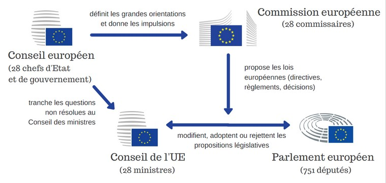 UE Processus-decisionnel-782