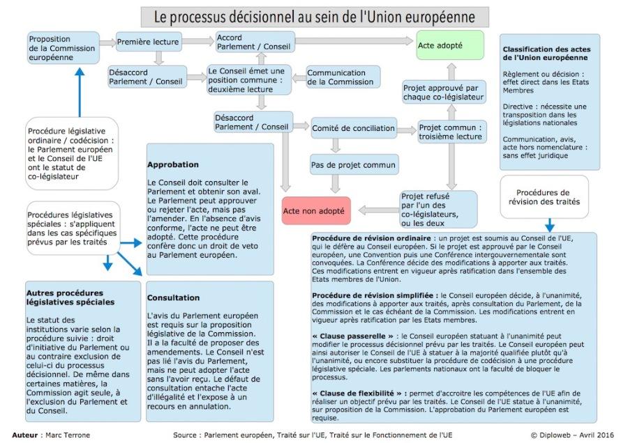 UE schema-processus-_decisionnel-ue-terrone-diploweb.jpg
