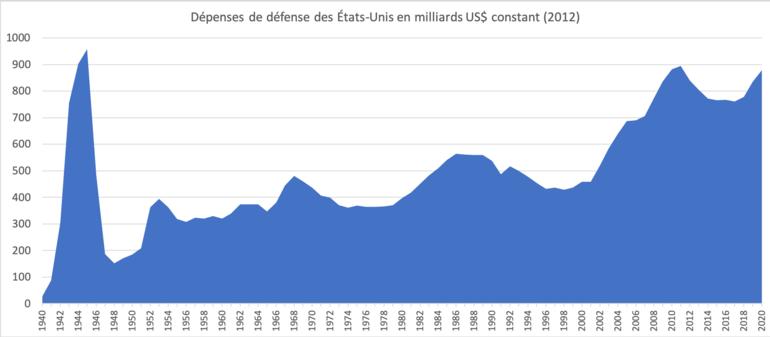 770px-Dépenses_de_défense_des_États-Unis_en_G_US$_constant