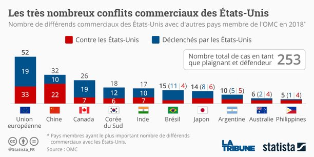 statista-guerre-commerciale-trump-chine-ue