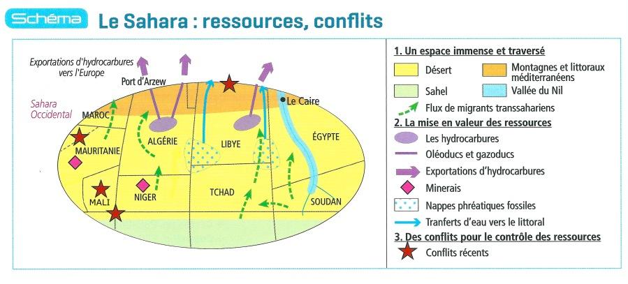SAHARA N° 15 UN ESPACE DU FLUX ET D'ECHANGES - LE SAHARA, UNE INTERFACE AFRICAINE Schéma Sahara