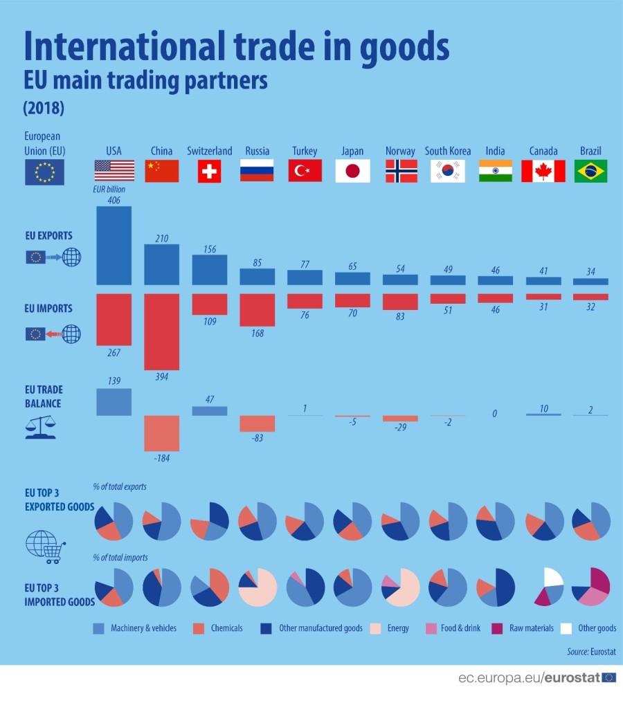 Infographie-commerce-partenaires-UE