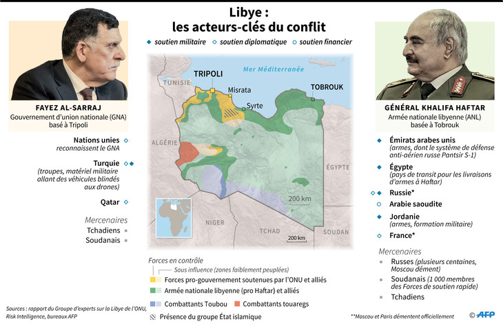 Libye-acteurs_1_730_474