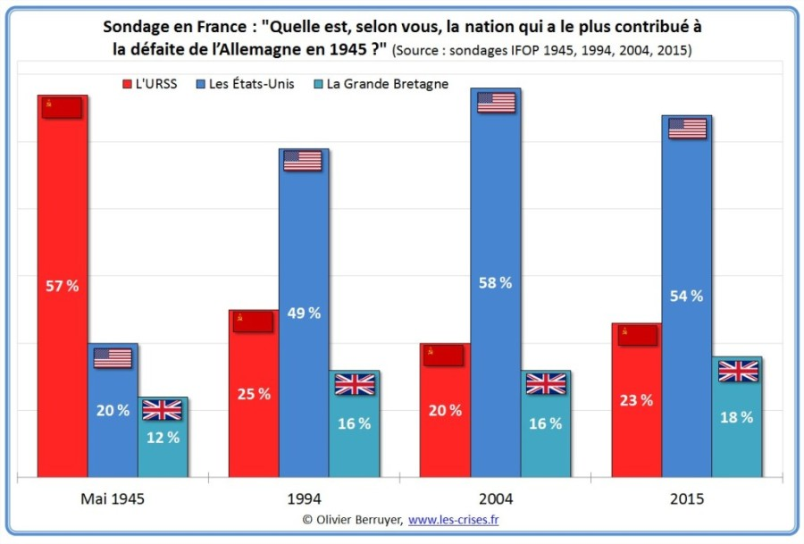 sondage-nation-contribue-defaite-nazis-1-1024x694