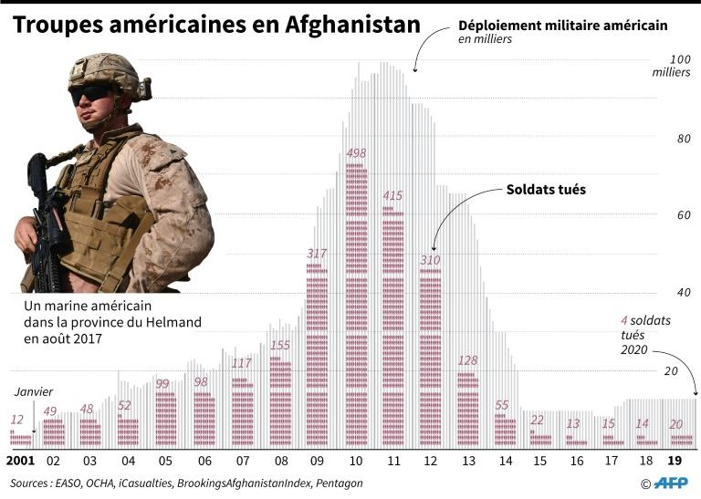 troupes-americaines-en-afghanistan