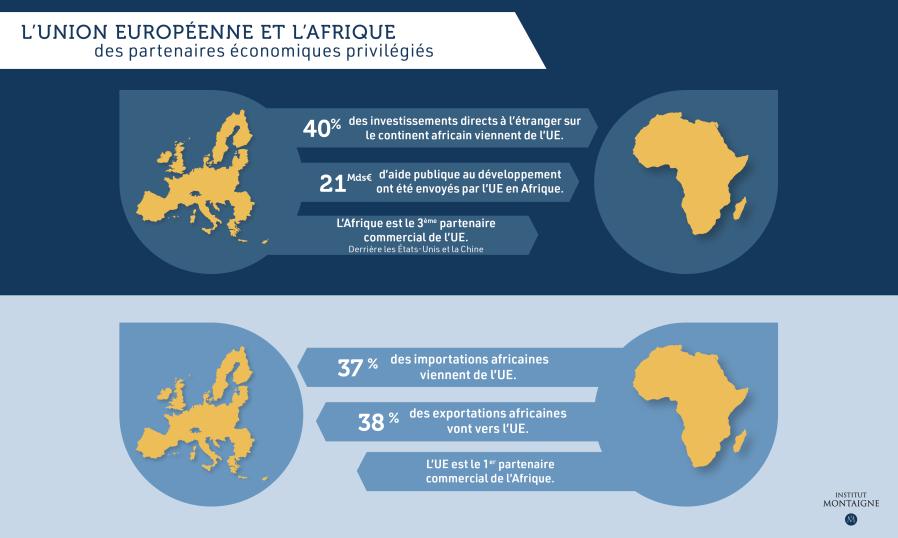 europe-afrique-partenaire-particulier-infographie
