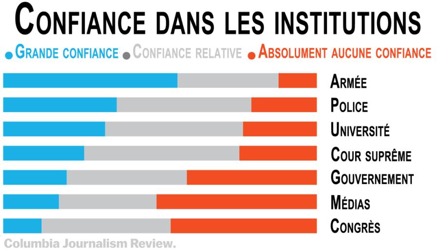 confiance-dans-les-institutions