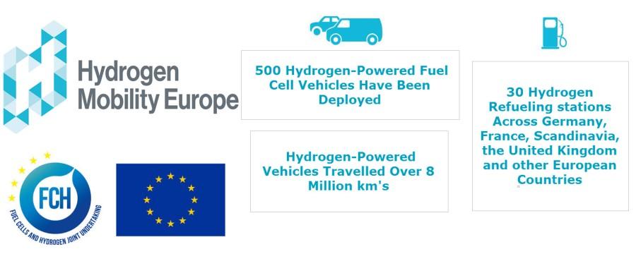Hydrogen-Mobility-Milestones