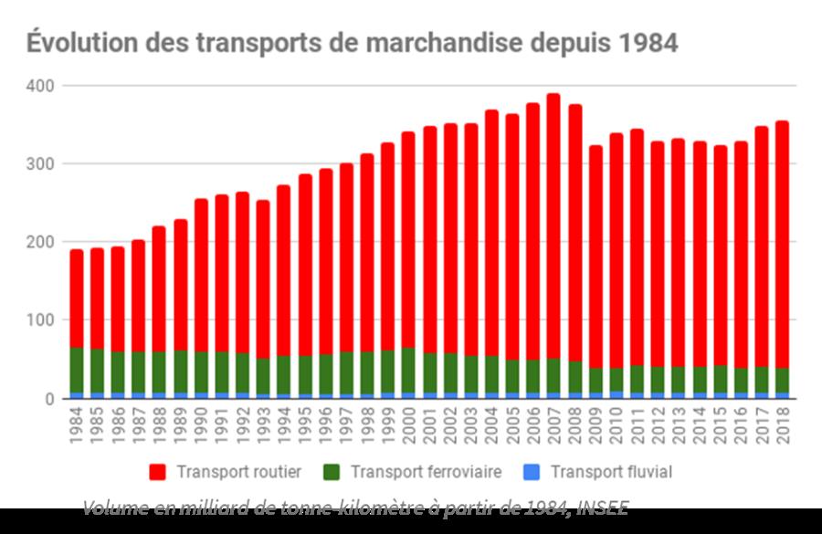 PH 2 La fausse relance ferroviaire de Macron Graph-1