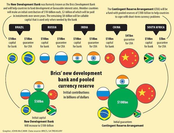 le BRICS Contingent Reserve Arrangement, doté d'un fonds de 100 milliards de dollars.2020