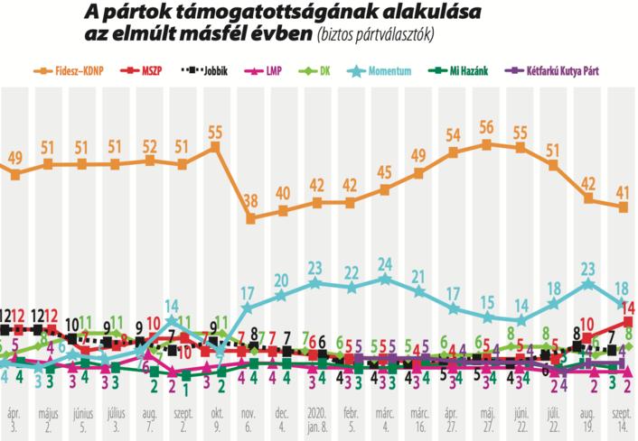 Victoire du Fidesz PH 2 sur la coalition libérale lors d'une élection partielle symbolique – 13.10.2020