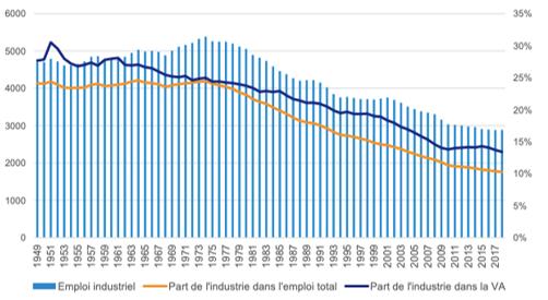 Les chiffres de la désindustrialisation française FIG 1
