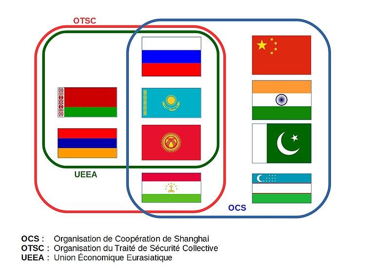 800px-Schéma_alliances_eurasie