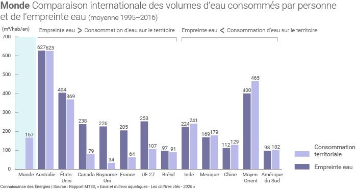 Source IFP Énergies nouvelles, rapport MTES (base de données EXIOBASE3.7).